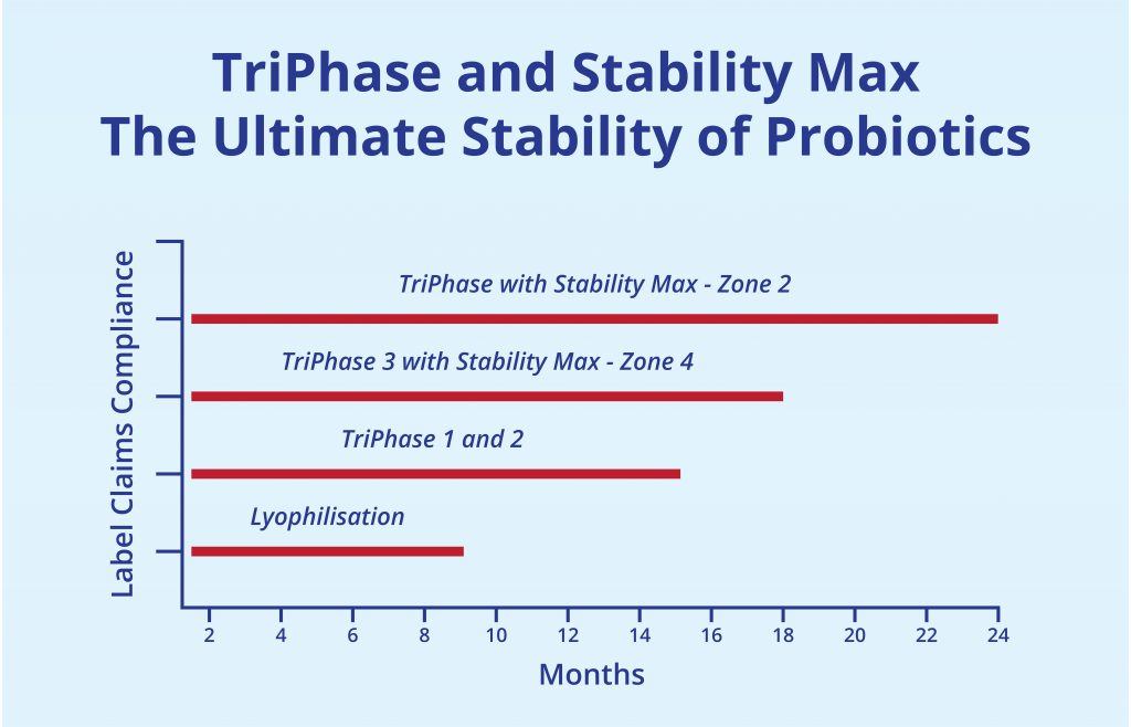 TriPhase and Stability Max for the ultimate stability of probiotics